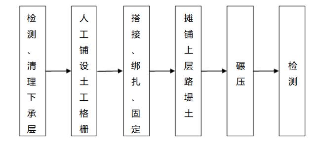 土工格栅施工工艺流程框图