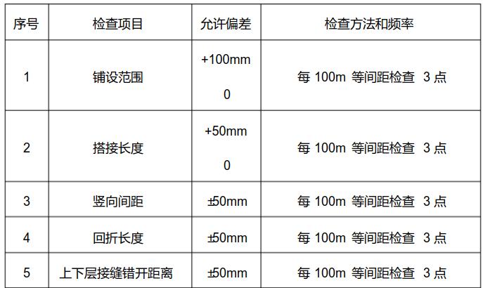 土工格栅施工的质量检测  第1张
