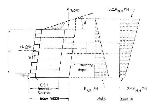 土工格栅施工案例——挡土墙的极限强度测试  第2张