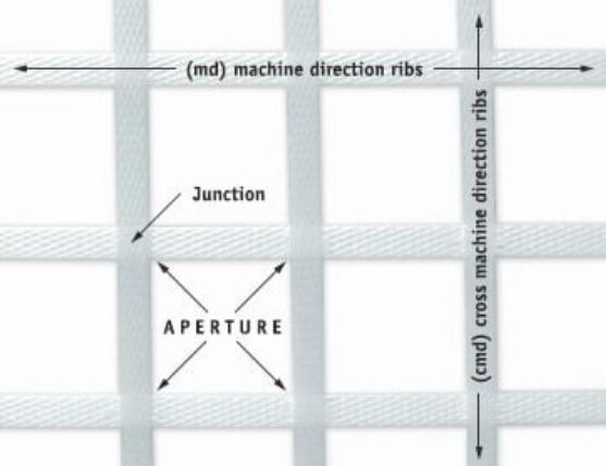 土工格栅的成分是什么?是怎么编制的?  第2张